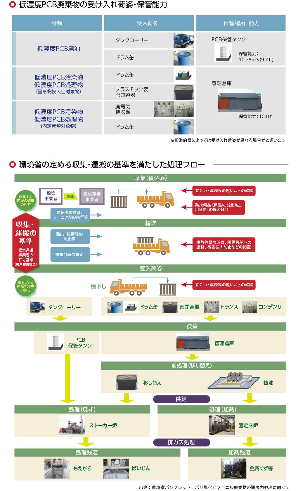 低濃度PCB廃棄物の受け入れ荷姿・保管能力/環境省の定める収集・運搬の基準を満たした処理フロー